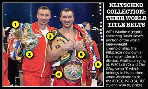 Klitschko Belts