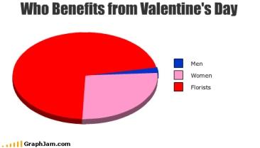 valentines benefits